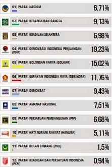Hasil hitung Cepat Pileg 2014