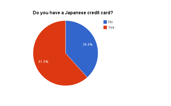 Japan, credit card, Japanese