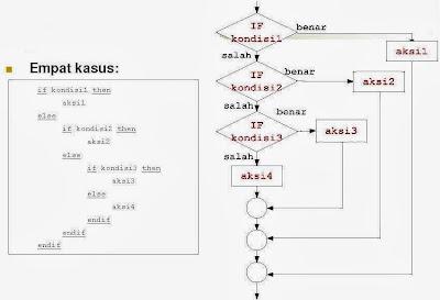 Pemrograman Terstruktur Algoritma dan Pemrograman-09