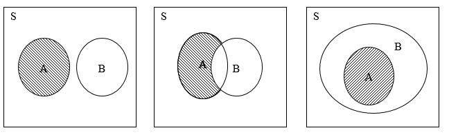 Kalkulus diagram venn matematika diskrit diagram venn untuk komplemen himpunan ac ccuart Choice Image