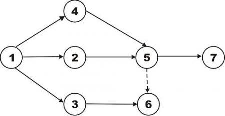 Extra ordinary day 2012 metodologi pert divisualisasikan dengan suatu grafik atau bagan yang melambangkan ilustrasi dari sebuah proyek diagram jaringan ini terdiri dari beberapa ccuart Image collections