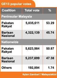 election system in malaysia Although malaysia's political system is still based on the british westminster system, malaysia's general elections, however, has transformed into the us.