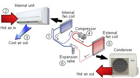 Cara Kerja AC Split dan bagian-bagiannya