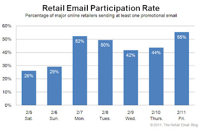 Click to view the Feb. 11, 2011 Retail Email Participation Rate larger