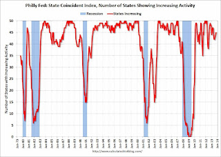 Philly Fed: State Coincident Indexes increased in 44 states in October