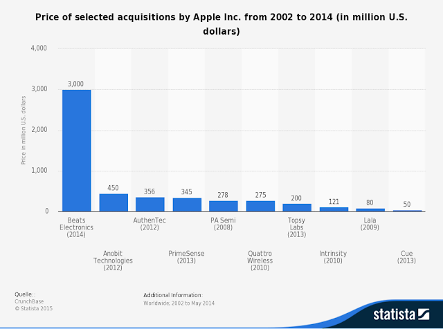 """apple's acquisition lists"""