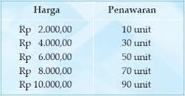 Contoh Surat Penawaran Barang Elektronik Ara Maulana Malik