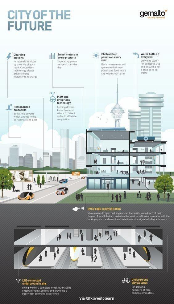 Kota masa depan