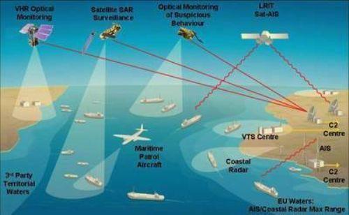 Satelit Keamanan Laut