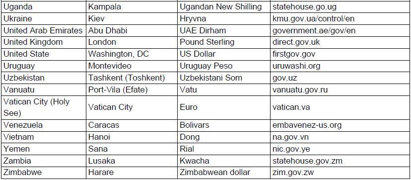 World Countries Country Capitals And Currency Synopsis - List of countries in the world with their capitals