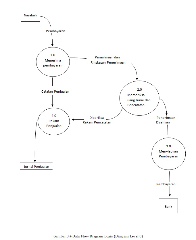 Still alive dokumentasi sistem informasi gambar 34 data flow diagram logis diagram level 0 ccuart Gallery