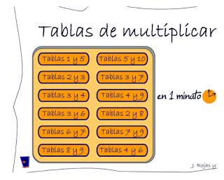 El rosco de las tablas de multiplicar