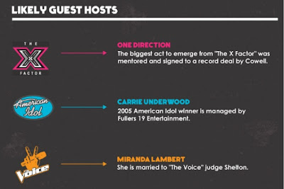 American Idol vs The Voice vs X-Factor Info-graphic possible guest hosts