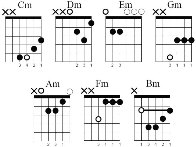guitar chords  guitar minor chord charts
