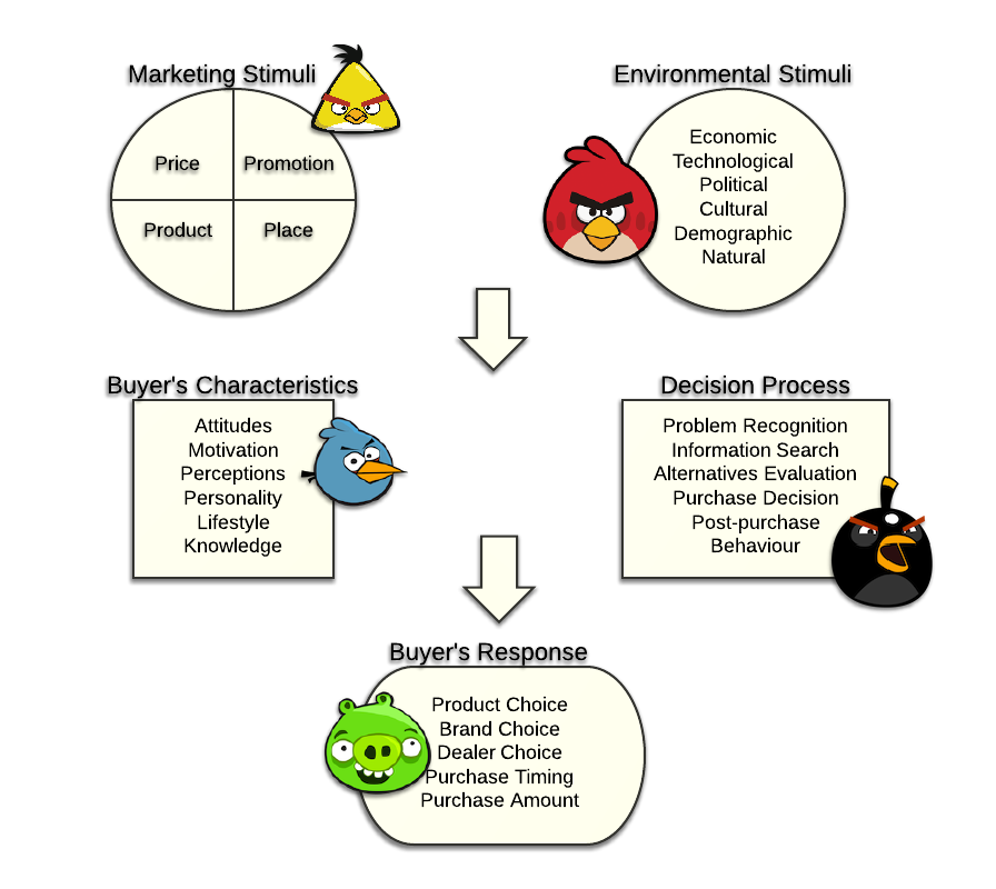 Consumer Buying: Angry Birds Marketing Blog By Mehek Contractor