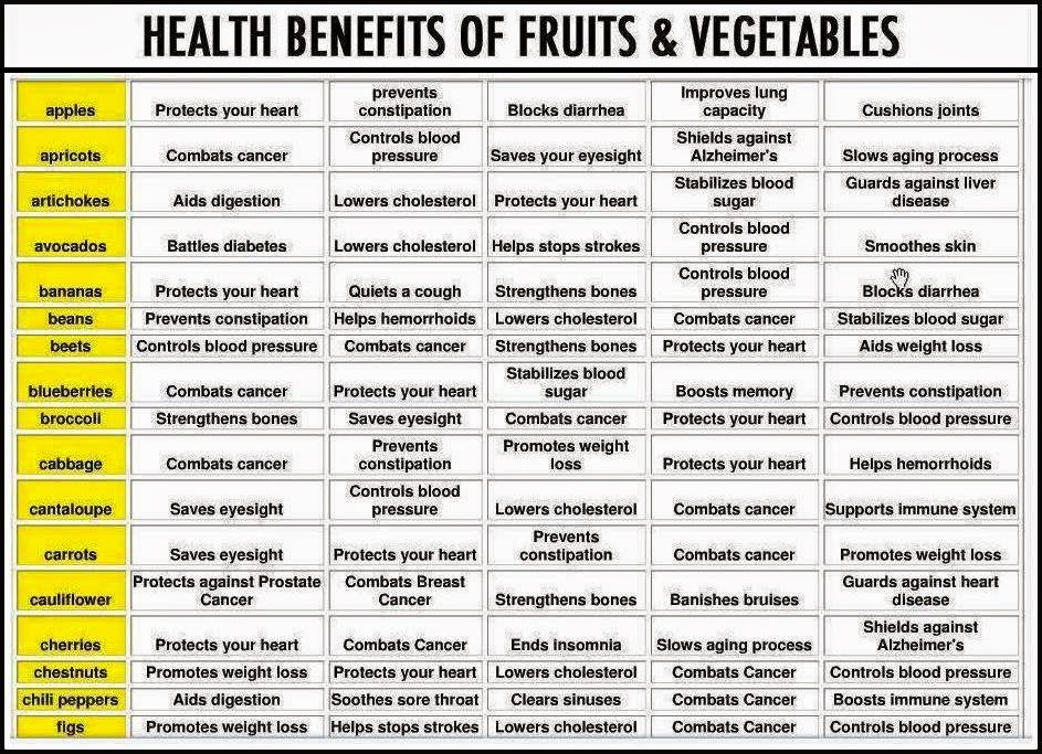 Chart Showing Health Benefits of Fruit and Vegetables