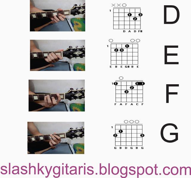 Cord Gitar Dasar: Belajar Gitar Dasar Yang Mudah Dan Paling Lengkap Bagi Pemula