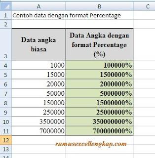 Contoh data angka dengan persen