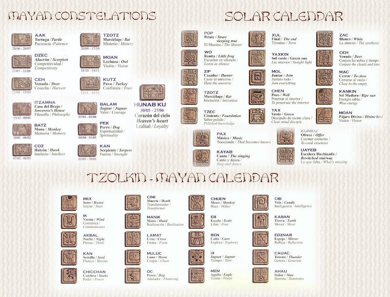 Mayan constelations solar calendar