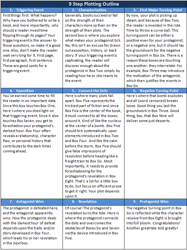 steps in making a research paper Step one: decide on your areas of research:  print this out, and cut the titles into  individual slips of paper  use that mini-conceptual schema to write up your  literature review based on the excerpts that you have in front of.