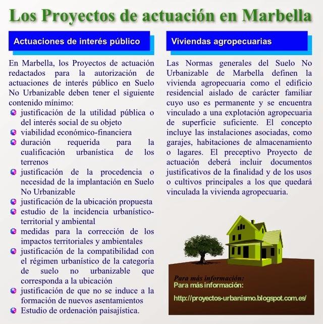 Proyectos de actuación en Marbella
