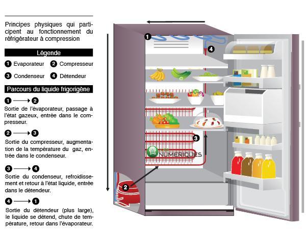 Savez vous que comment fonctionne un r frig rateur - Comment degivrer un refrigerateur ...