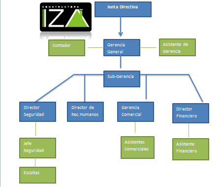 Procesos 3 abril 2014 for Organigrama de una empresa constructora