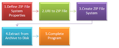 Steps to Extract ZIP File using Java NIO / ZPFS
