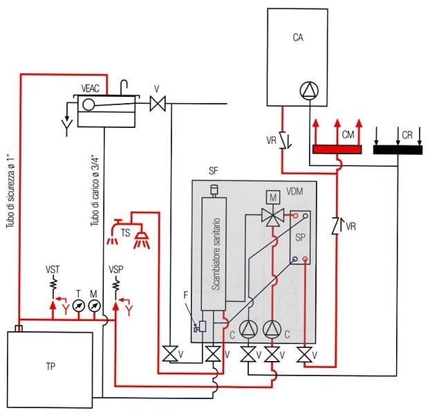 Chimeneas calefactoras esquema de instalaci n de - Calefaccion lena radiadores ...