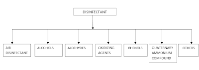 Manufacturing of White Disinfectant