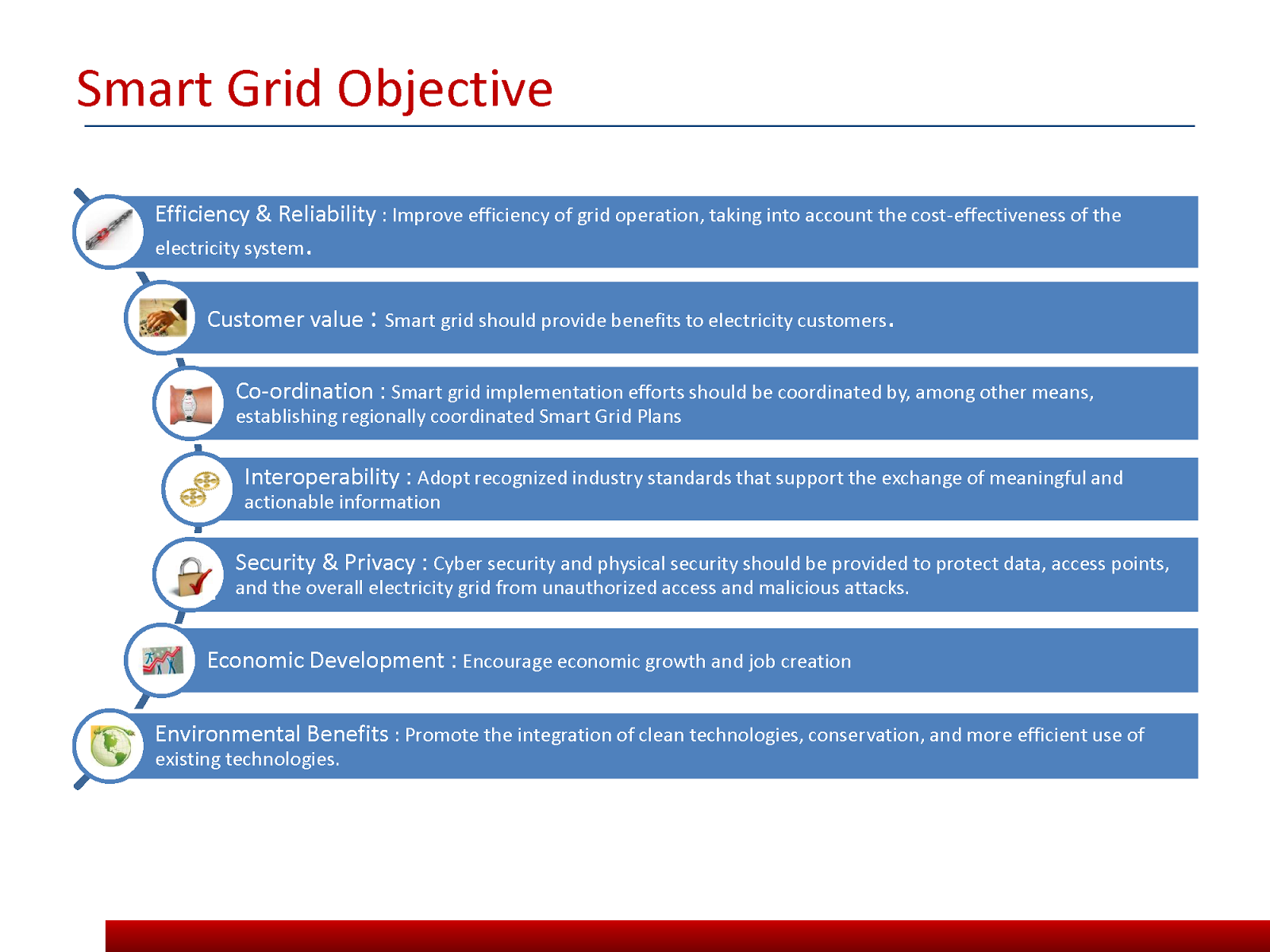 ontario smart grid case study