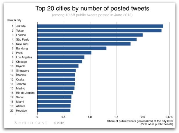 kamar-asik.blogspot.com - 20 Kota Dengan Jumlah Tweet Terbanyak Di Dunia
