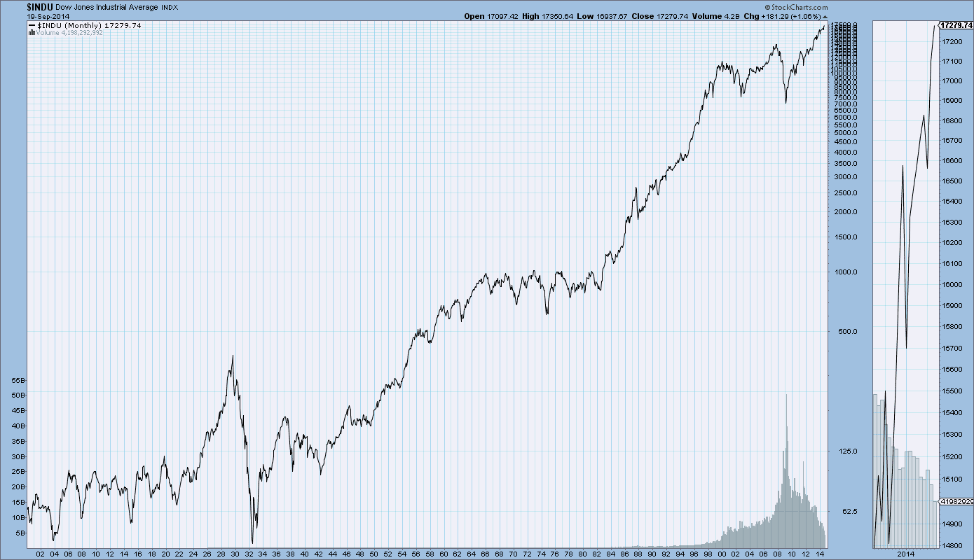 Dow Jones Industrial Average performance from 1900 to 2014