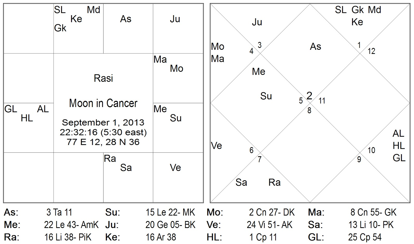 Repressed anger and complusive work moon in cancer chandra in karka rashi on 1st september 2013