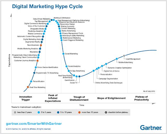 digital marketing hype cycle gatner