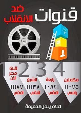 تردد القنوات الرافضة للانقلاب علي النايل سات 2015 الجديد