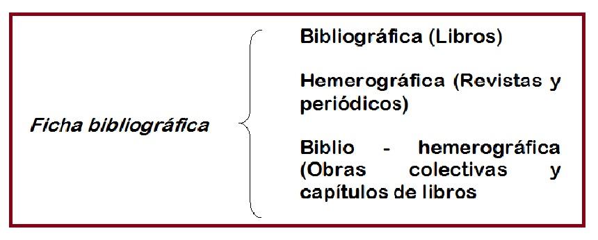 Informatica y Computación: EL FICHERO BIBLIOGRAFICO