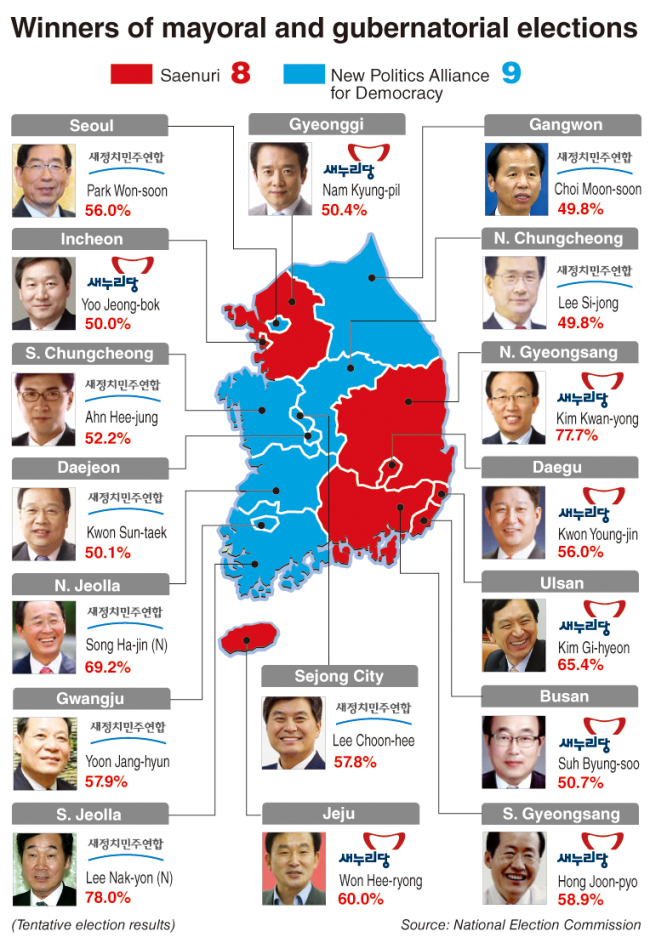 Resultados de elecciones locales en Corea del Sur por región