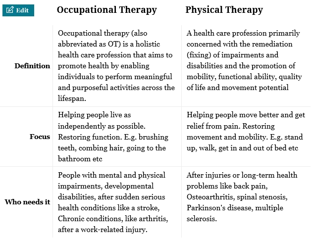 Physical Therapist Assistant research paper theme