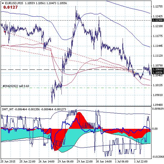 EURUSD. Евро продолжает движение вниз в рамках тренда, начавшегося в мае прошлого года.