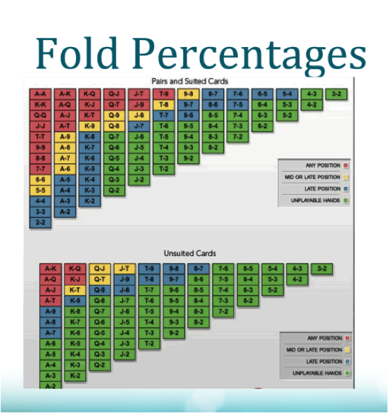 Texas holdem hand percentages