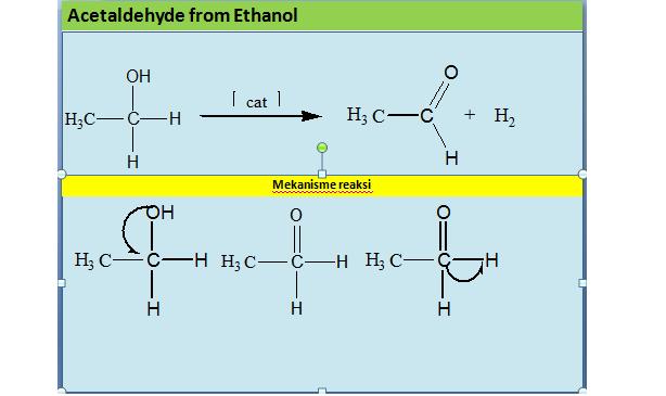 Animasi Reaksi Asetaldehid (PPT)