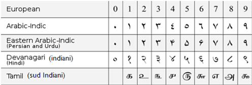 Decimal system or Indian Numbers