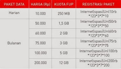 Paket Internet Smartfren Unlimited