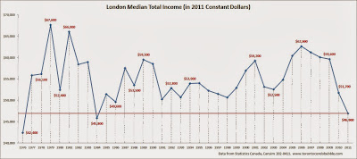 london average income, london median income chart