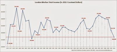 london average income, london median income chart