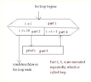for loop structure, how for loop work, karkandu, கற்கண்டு, loop