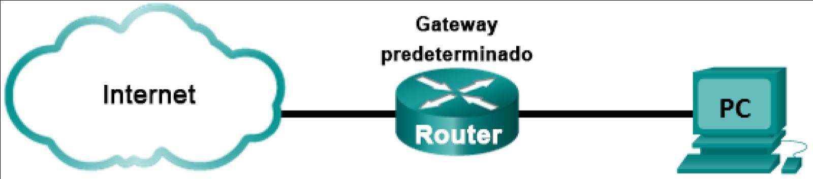 CCNA: 5.1.4.3 Práctica de laboratorio: Uso de Wireshark para ...