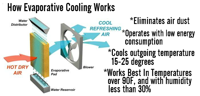 Luma Comfort EC455 New Air Evaporative Cooler: How Evaporative Cooling Works