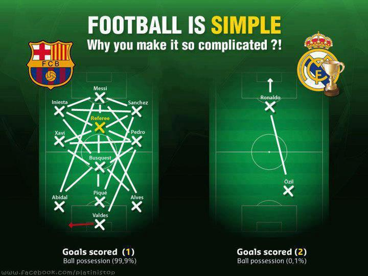 Football is so simple.   Football Is My Life